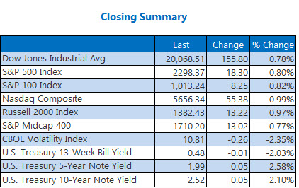 Indexes Closing Summary Jan 25