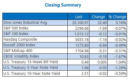 indexes closing summary jan 26b