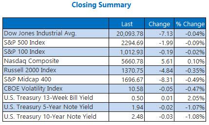 indexes closing summary jan 27