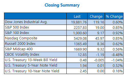 Indexes closing summary Jan 3