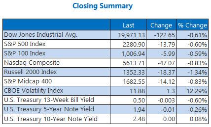 indexes closing summary jan 30