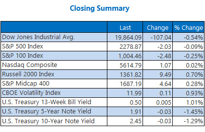 indexes closing summary jan 31