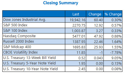 indexes closing summary jan 4