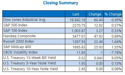 indexes closing summary jan 4
