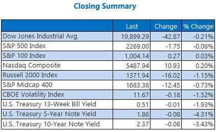 indexes closing summary jan 5