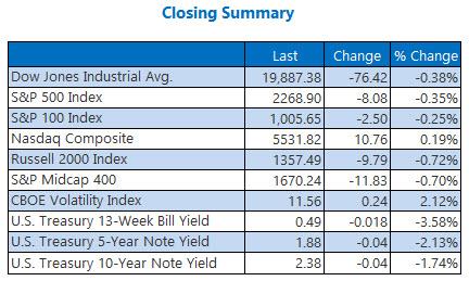 indexes closing summary jan 9