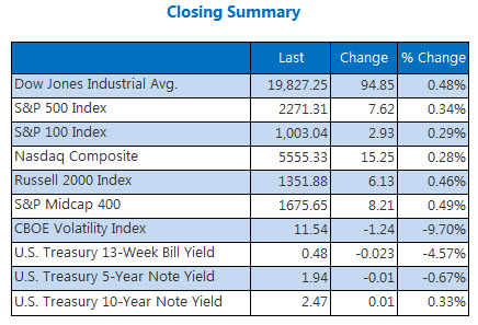 indexes january 20