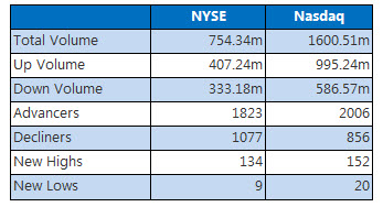 NYSE and Nasdaq Jan 13