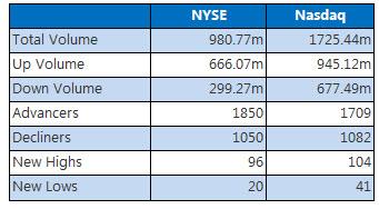 NYSE and Nasdaq January 20