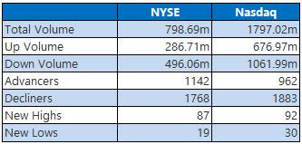 nyse and nasdaq stats jan 12