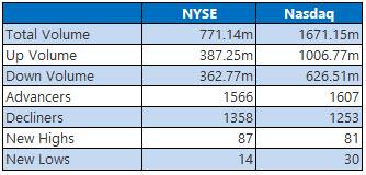 nyse and nasdaq stats jan 18
