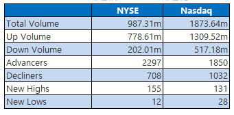 NYSE and Nasdaq Stats Jan 3