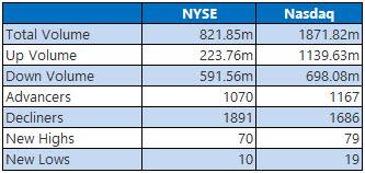 nyse and nasdaq stats jan 9
