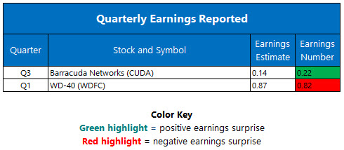 quarterly earnings jan 10