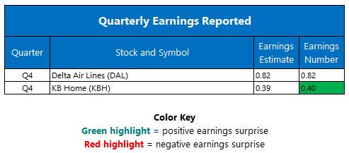 quarterly earnings jan 12