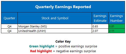 quarterly earnings jan 17