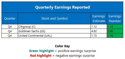 quarterly earnings jan 18