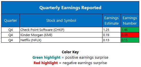 quarterly earnings jan 19