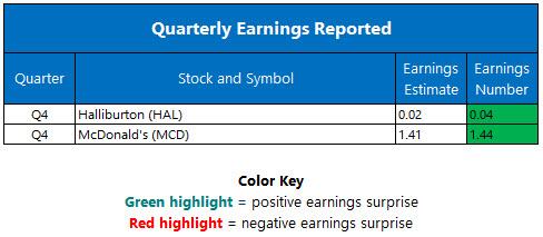 quarterly earnings jan 23