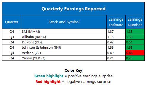 quarterly earnings jan 24