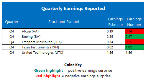 quarterly earnings jan 25