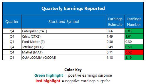 quarterly earnings jan 26