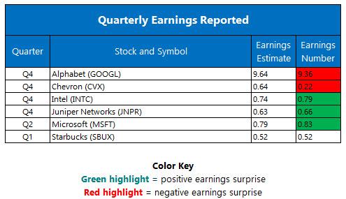 quarterly earnings jan 27
