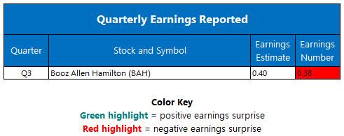 quarterly earnings jan 30