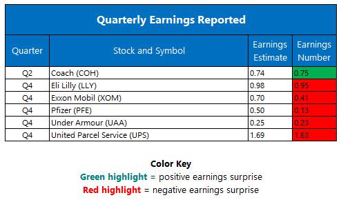 quarterly earnings jan 31
