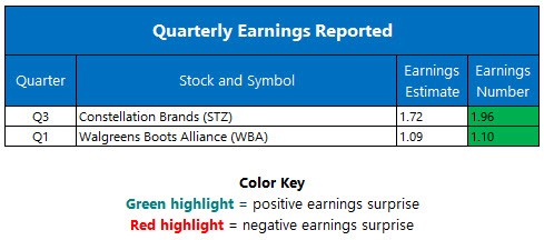 quarterly earnings jan 5
