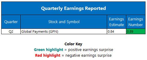 quarterly earnings jan 9