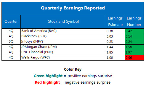 quarterly earnings january 13