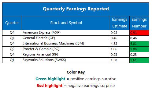 Quarterly earnings January 20
