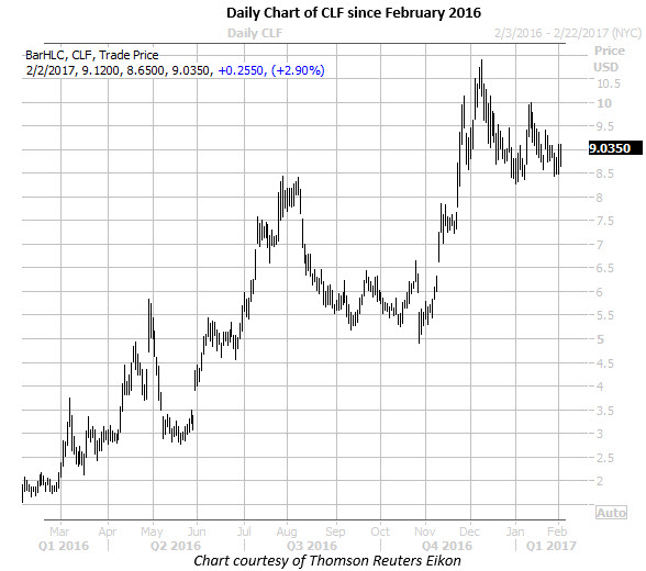 daily chart of CLF since February 2016