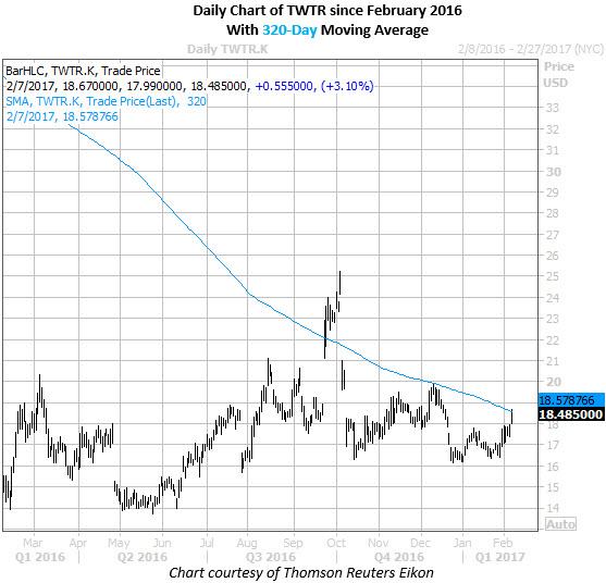 Twitter Inc price chart February 2017