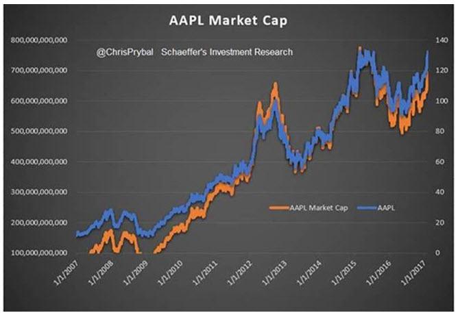AAPL stock market cap