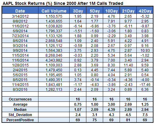 aapl stock returns after unusual call volume feb 2