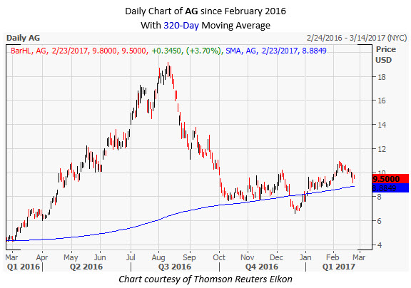 AG Daily Chart February 23