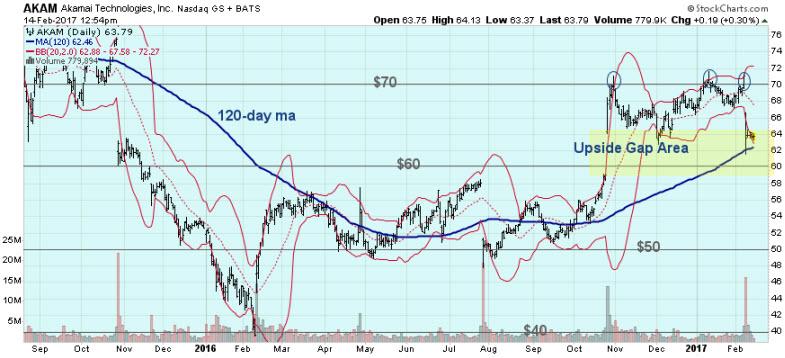 AKAM stock chart