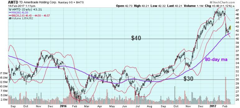 AMTD stock chart