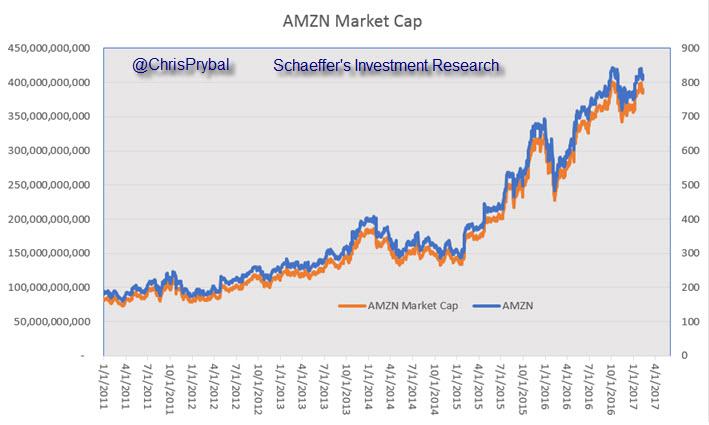 AMZN stock market cap
