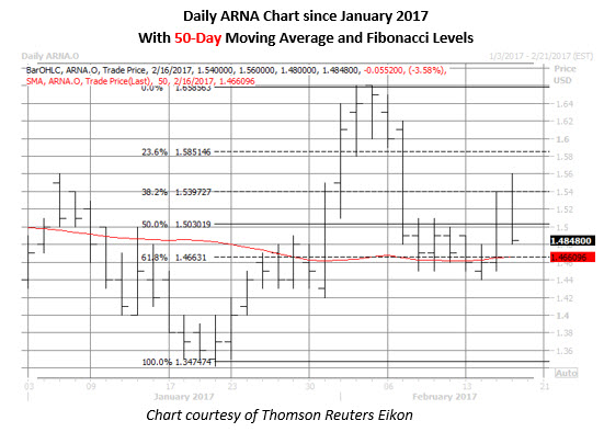ARNA daily chart