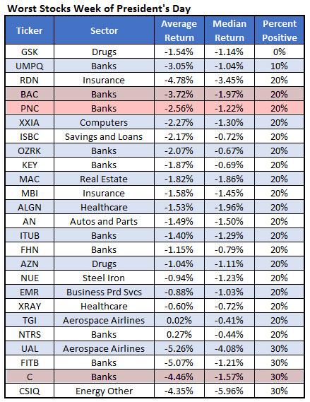 Bank stocks BAC PNC C Presidents Day week