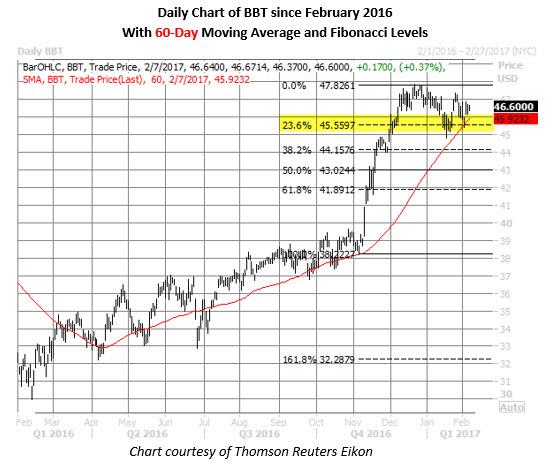 BBT stock daily price chart