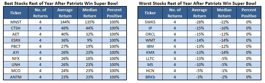 Best Stocks Patriots Win Super Bowl February 3
