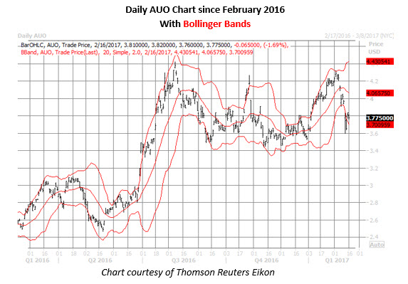 daily auo chart