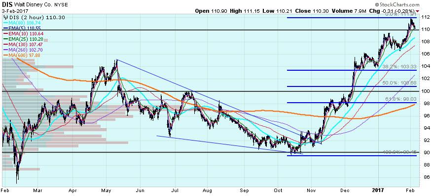 walt disney stock chart with fibonacci retracement