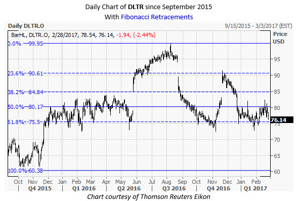 DLTR Daily Chart February 28