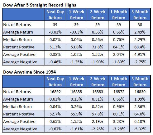Dow record high signals Feb 15
