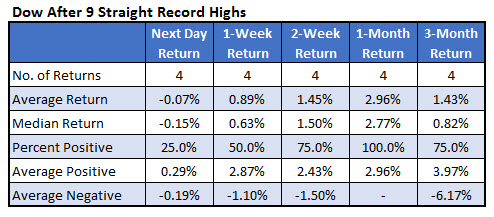 Dow stats after 9 record highs february 23